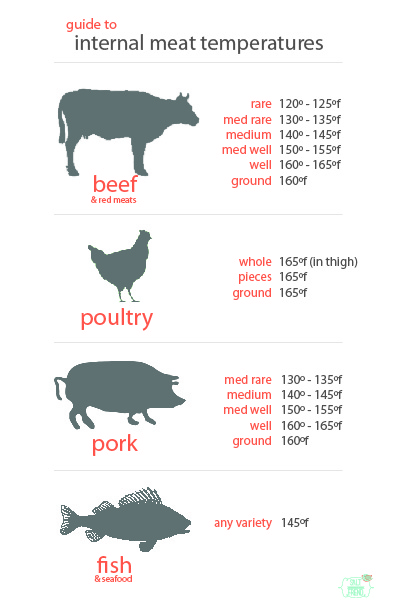 Sizzling image for meat cooking temperatures chart printable